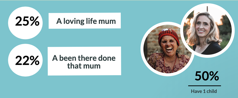 25% A loving life mum 22% a been there done that mum